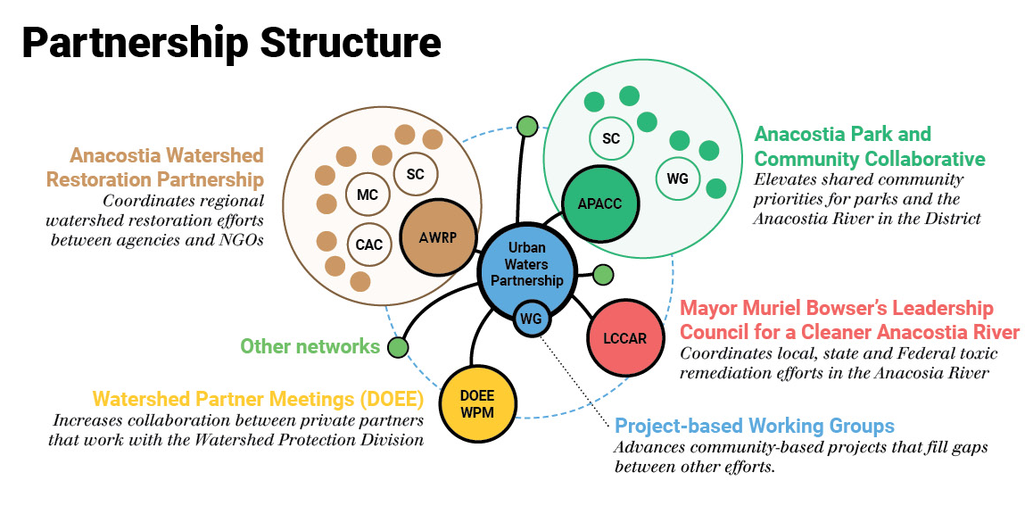 DC_partnership structure