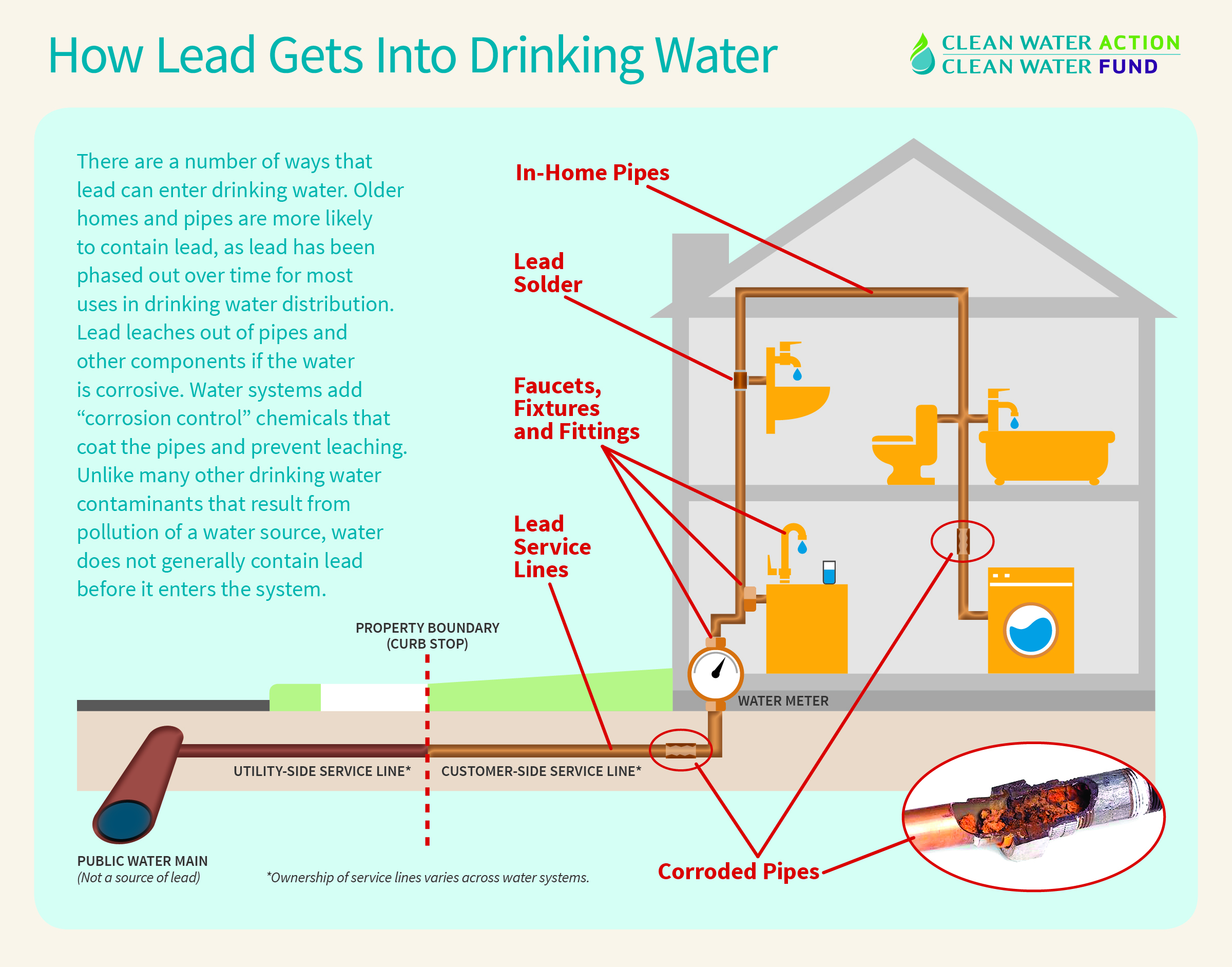 How lead gets into drinking water