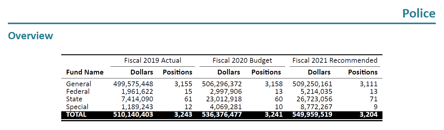 A screenshot of the Board of Estimates recommendations for Baltimore's FY2021 operating budget